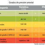 Como se mide la tension arterial
